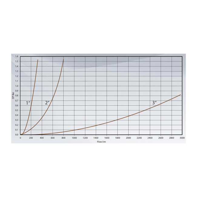 """Быстроразъёмные соединительные муфты для СУГ 1"""" (DN19 - DN32, Ø56MM)"""